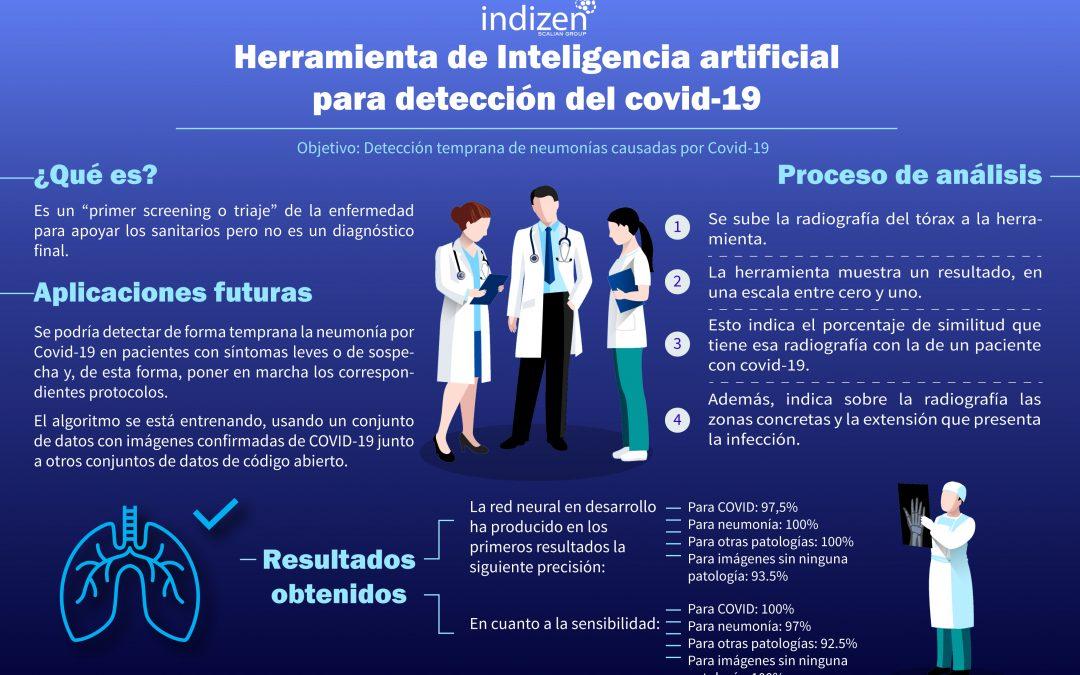 Indizen trabaja en el desarrollo de una IA para detectar de forma temprana neumonías causadas por Covid-19.